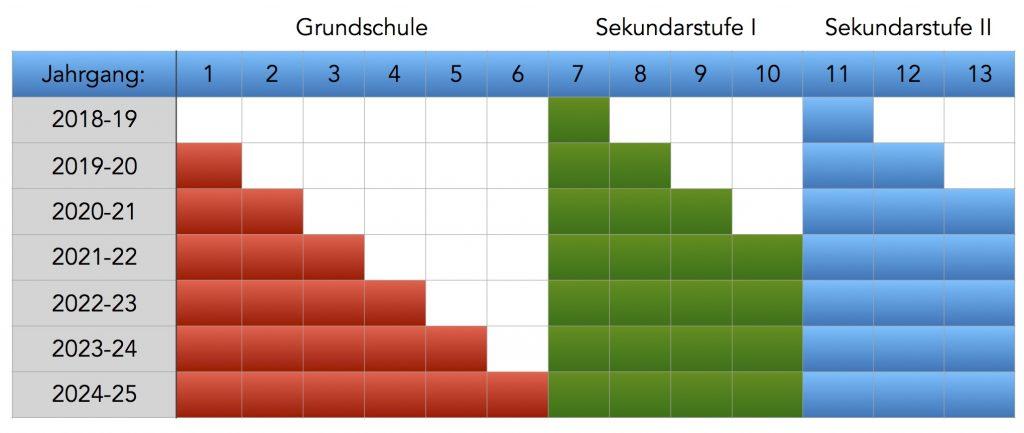 2018-2-16 Schulaufwachs Schulzentrum